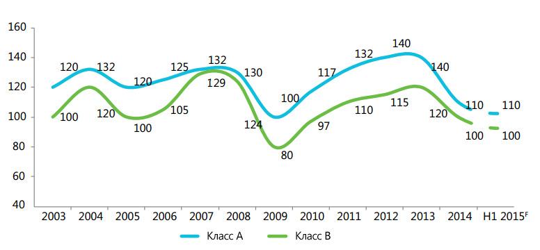 Динамика арендных ставок в долларах за кв. м. в год