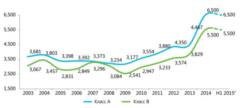 Динамика арендных ставок в рублях за кв. м. в год