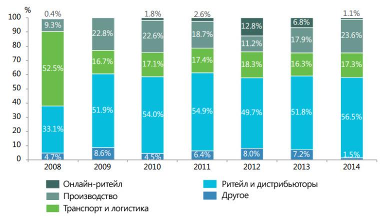 Динамика распределения арендаторов по секторам