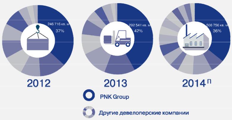 Доля PNK Group в общем вводе в эксплуатацию качественных складских площадей